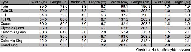 Mattress Measurements Sizes Dimensions Nrm