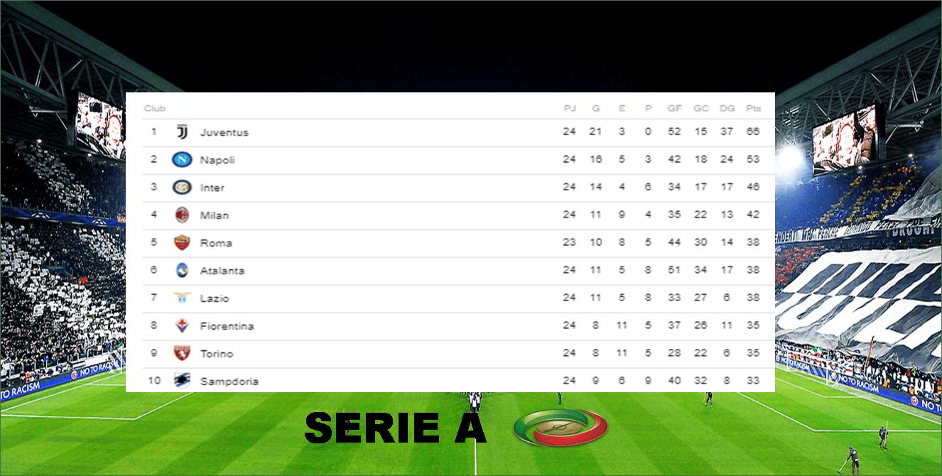 Posiciones de la #SerieA tras finalizar la jornada 24