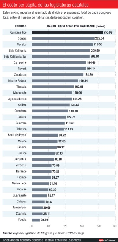 congresos-estatales-costo-per-capita-ok-ok
