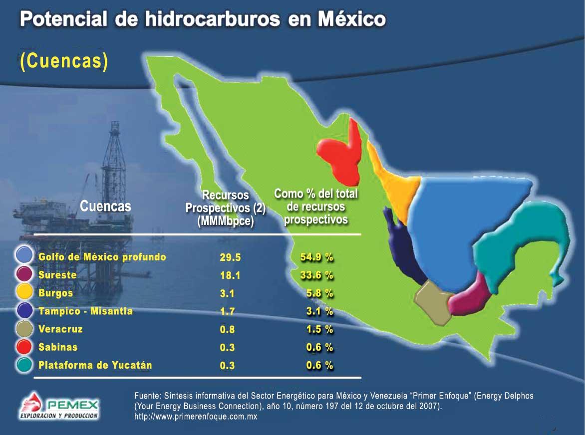 Resultado de imagen para reservas hidrocarburos mexico
