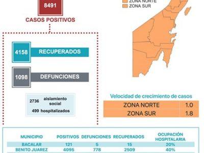 REGISTRA QR 133 NUEVOS CASOS DE COVID-19: Llega la entidad a 8491 positivos y 1098 defunciones por coronavirus