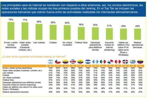¿Qué hacen los dominicanos en Internet?