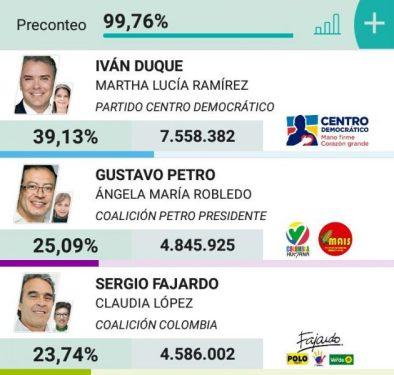 Colombia irá a segunda vuelta electoral