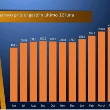 Minister Maduro no tin financia pa absorba e subida di gasolin