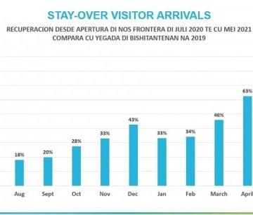 Recuperacion di nos turismo den e direccion optimista