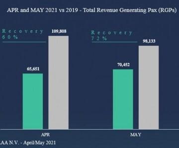 Compara cu 2019 AUA Airport a recupera 65% di e cantidad di pasaheronan cu a sali for di Aruba durante April y Mei 2021
