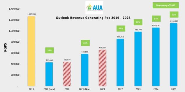 AAA actualiza el pronóstico para la recuperación del tráfico aéreo en los próximos 4 años