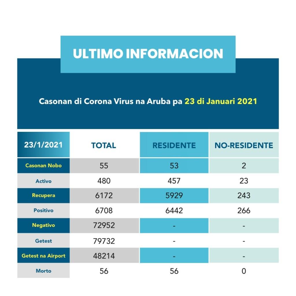 Aruba registra cuatro defunciones por coronavirus en una semana