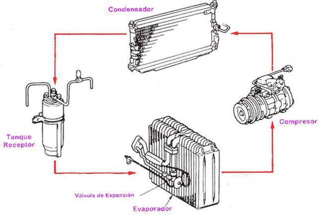 Soluciones a los problemas con el aire acondicionado del coche