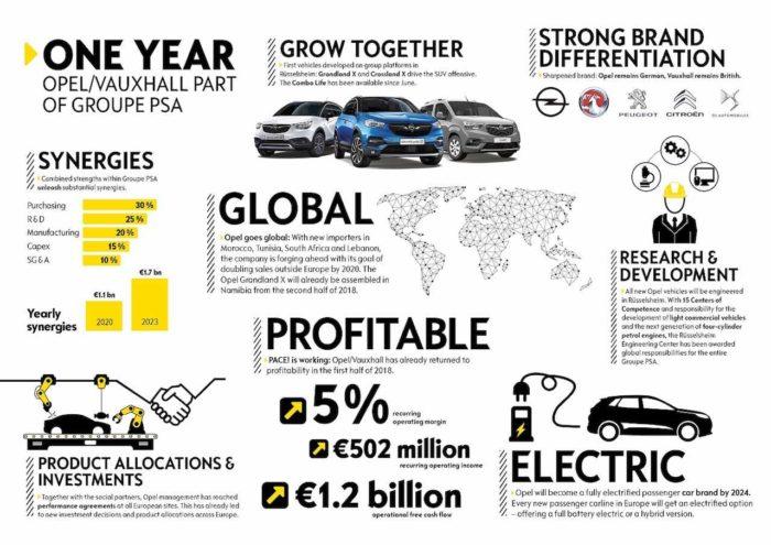 ¿Cómo ha ido el primer año de Opel dentro de PSA?