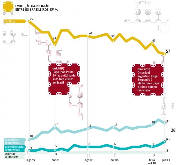 infografico Folha - religiao1