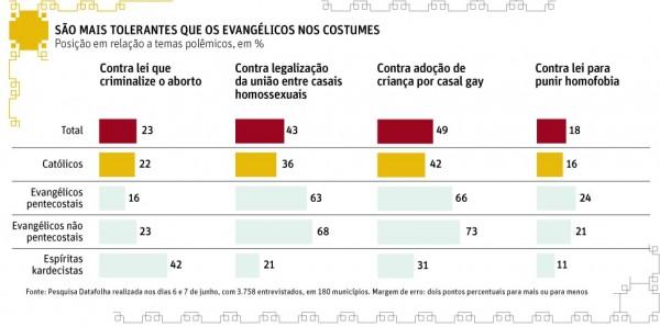 infografico Folha - religiao3