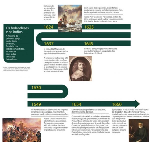 infografico invasao holandesa