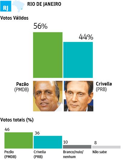 infografico segundo turno rio de janeiro
