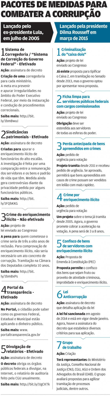 infografico pacote anticorrupcao dilma