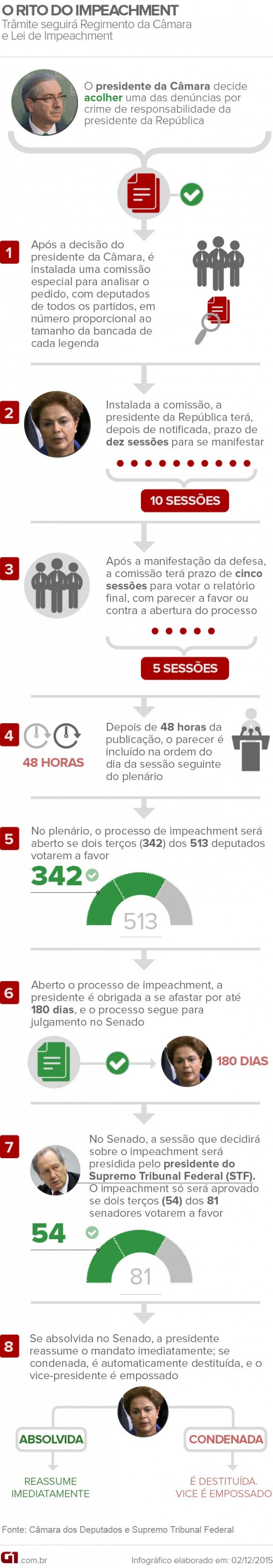 infografico rito impeachment