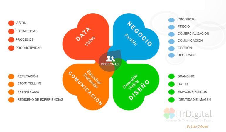 El cliente en el centro de la Transformación Digital