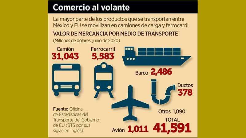 Recobra fuerza carga México-EU