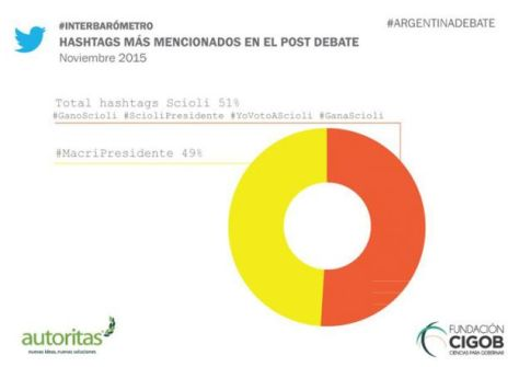 Hashtags-post-debate