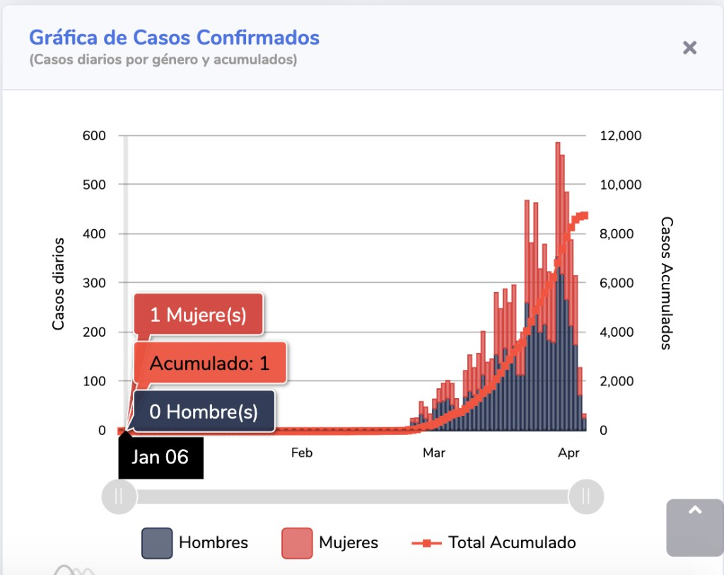 #COVID19 en México, errores en los datos presentados por el gobierno el 20 de abril de 2020 5