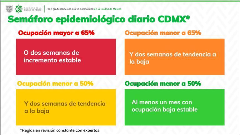 """Claudia Sheinbaum presenta el """"Plan Gradual hacia la Nueva Normalidad en la Ciudad de México"""" 1"""