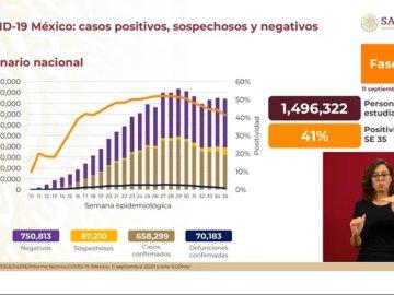 México supera las 70 mil por COVID-19 8