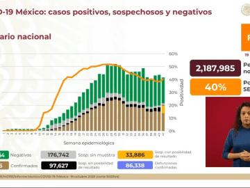 México suma más de 854 mil casos confirmados de COVID-19 y 86 mil 338 personas fallecidas 6