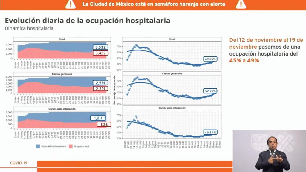 CDMX al límite del semáforo epidemiológico naranja; reducen horario a negocios no esenciales 6
