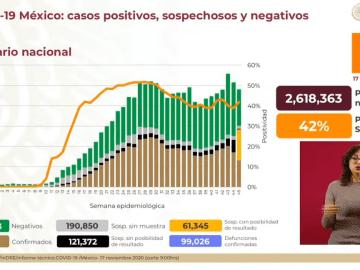 México supera las 99 mil muertes por COVID-19 7