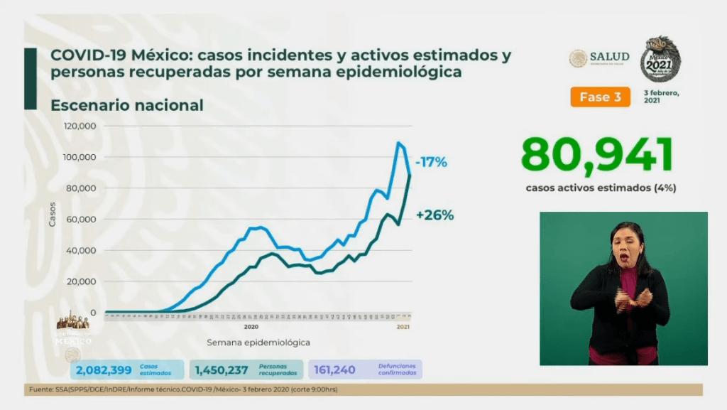 México alcanza las 161 mil 240 muertes por Covid-19 6