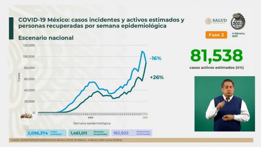 México alcanza las 162 mil 922 muertes por Covid-19 4