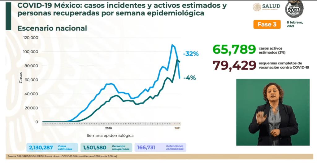 """""""Tenemos hoy más vacunados qué casos activos y esto ya es positivo"""", López-Gatell acerca de vacunación Covid-19 4"""