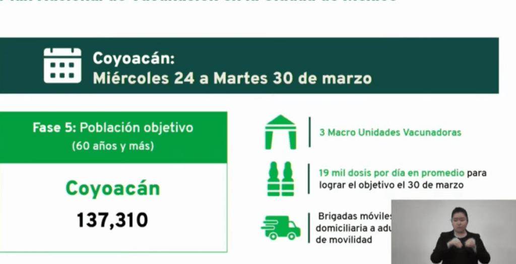 Fechas y sedes para vacunación anticovid en Tlalpan y Coyoacán 4