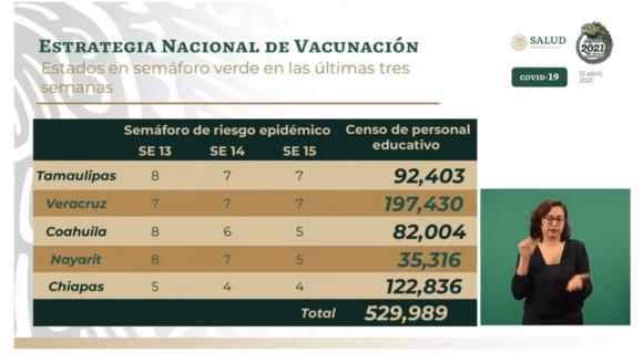 En estos cinco estados comenzará la vacunación de personal educativo 7