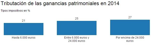 renta2014-tiposimpositivos