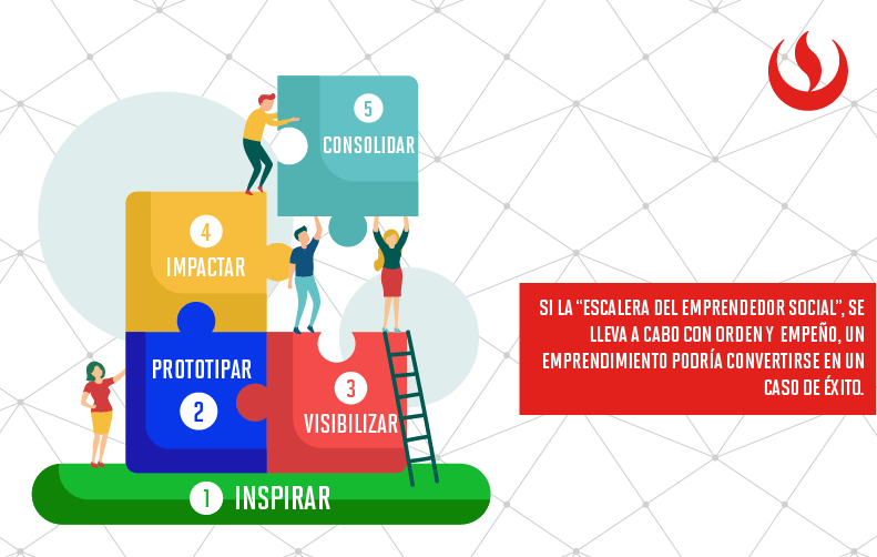 La escalera del emprendedor social peruano
