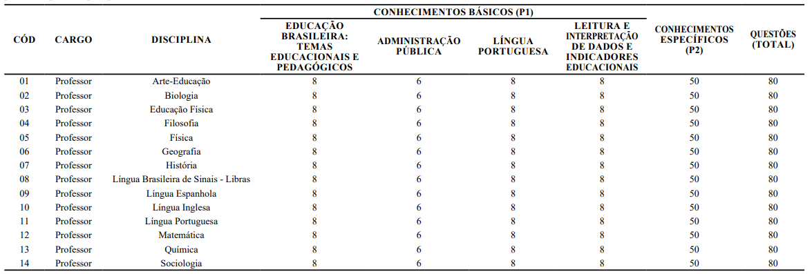 787cadbc6c Concurso Professor SEDUC CE  resultado da prova prática é divulgado ...