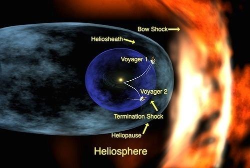 2fa8710abe28570bdc2ae8034cc5a716 - El sistema solar echa el freno
