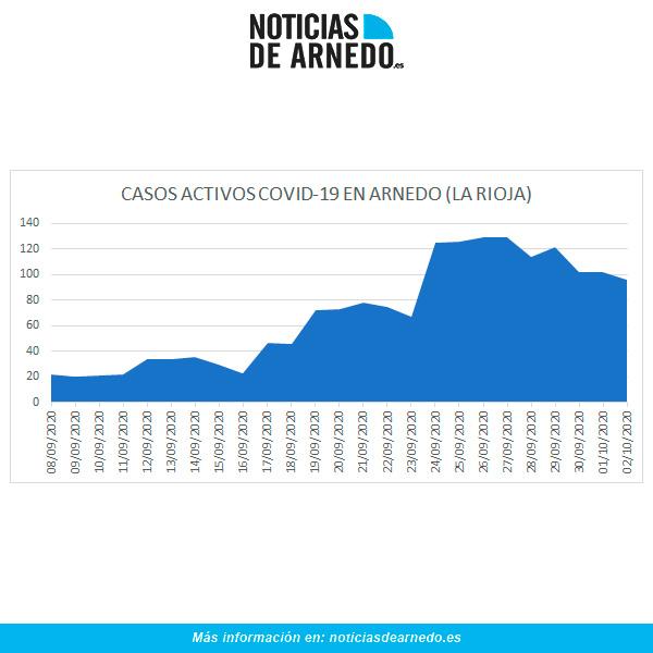 Evolución de casos activos en Arnedo a 2 de octubre de 2020