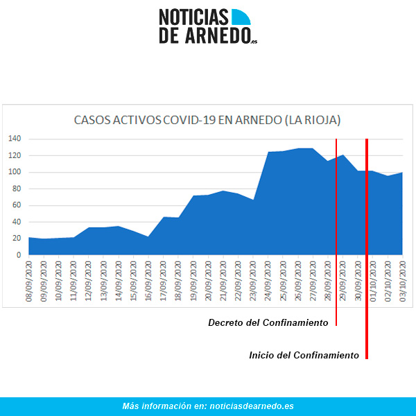 Evolución de casos activos en Arnedo a 3 de octubre de 2020