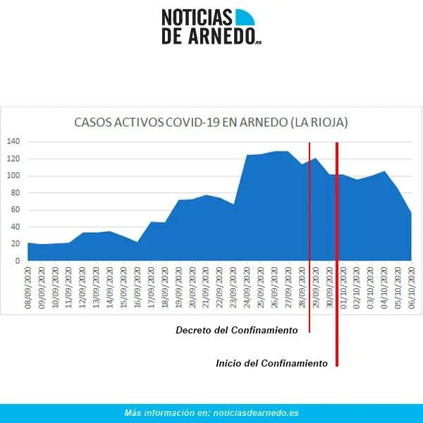 Evolución de casos activos de COVID en Arnedo a 6 octubre 2020