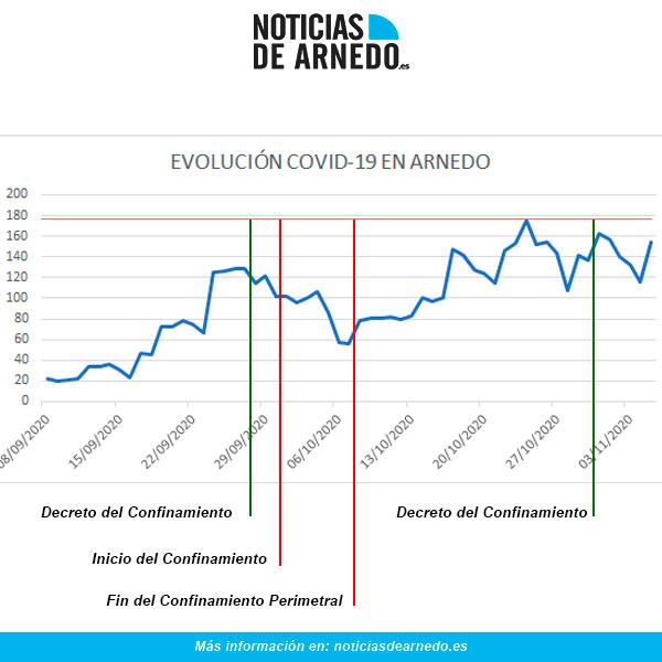 Evolución COVID en Arnedo a 5 de noviembre de 2020