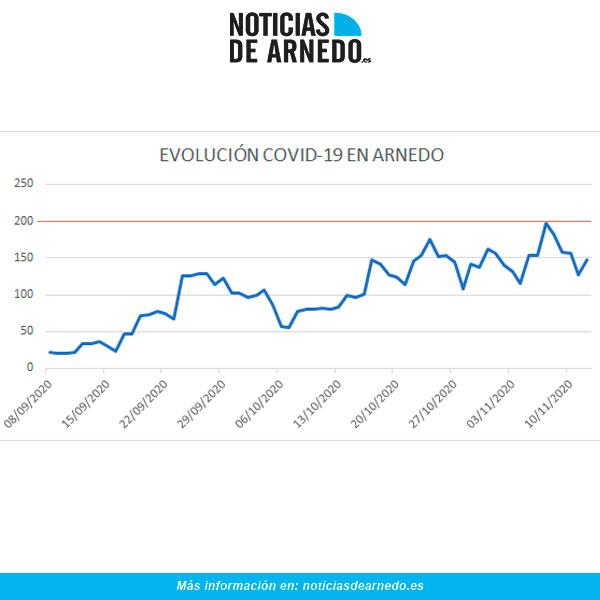 Evolución COVID en Arnedo a 12 de noviembre 2020