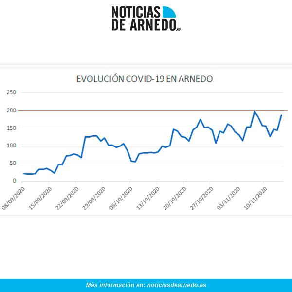 Evolución de casos COVID en Arnedo a 14 noviembre 2020