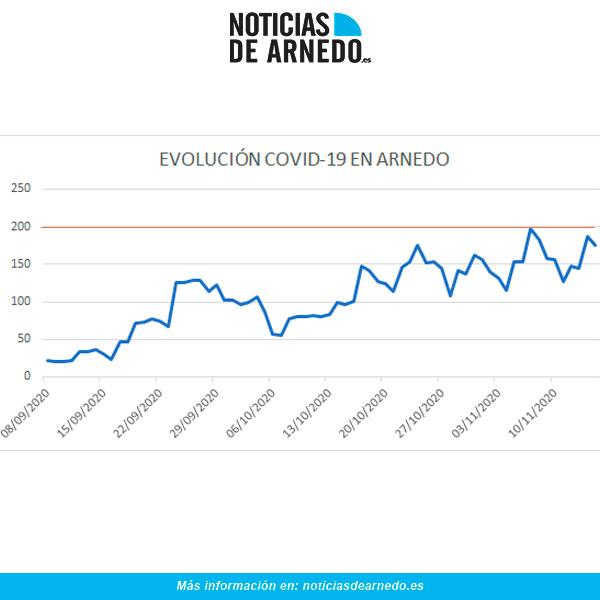Evolución de los casos activos en Arnedo (La Rioja) a 15 de noviembre de 2020