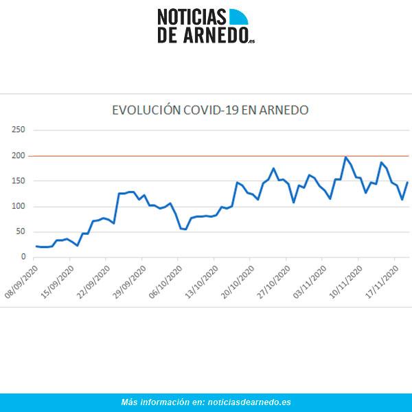 Evolución de casos activos diarios COVID en Arnedo a 19 de noviembre 2020