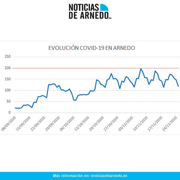 Evolución de casos activos diarios en Arnedo a 25 de noviembre de 2020