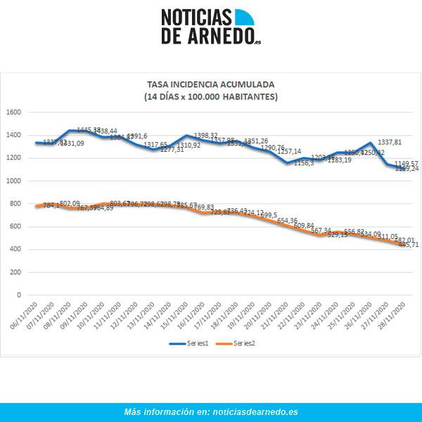 Evolución de Incidencia Acumulada en Arnedo (azul) y Rioja (naranja) a 28 de noviembre 2020