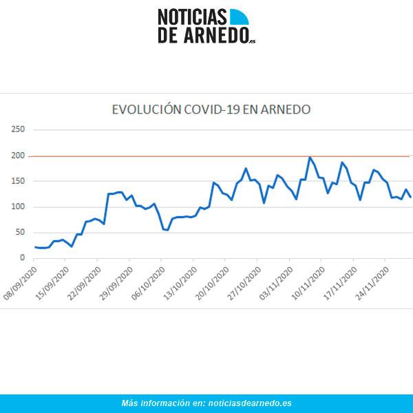 Evolución de casos activos diarios de COVID en Arnedo a 29 de noviembre de 2020