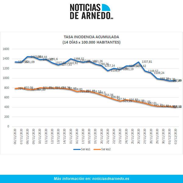 Evolución de Incidencia Acumulada en Arnedo (azul) y Rioja (naranja) a 2 de diciembre 2020